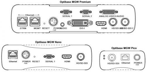Optibase MGW premium, Nano, Pico