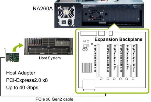 NA260A-GPU-R подключение